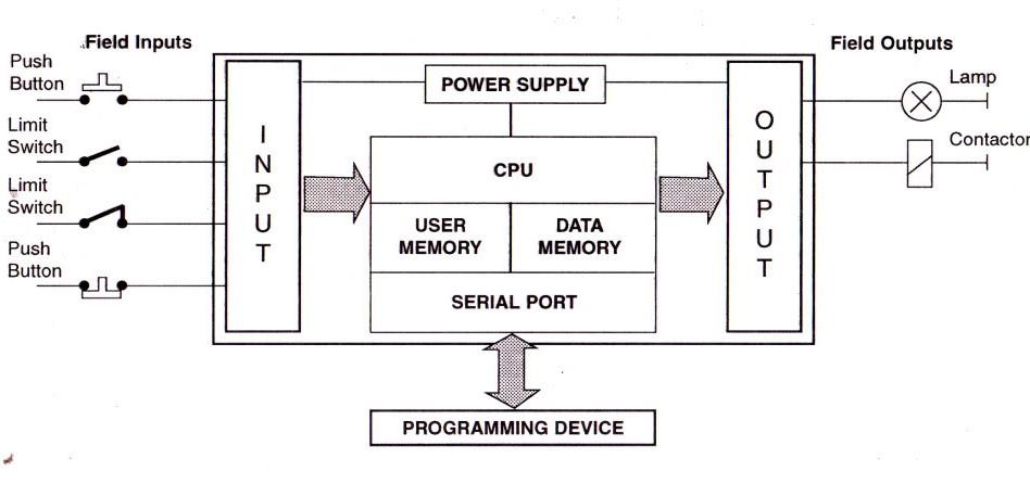 Bagian bagian pada plc programmable logic computer elevator plc dapat dilihat pada gambar berikut adapun ccuart Images