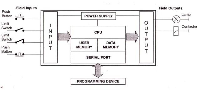 komponen plc programmable logic computer elevator. Black Bedroom Furniture Sets. Home Design Ideas
