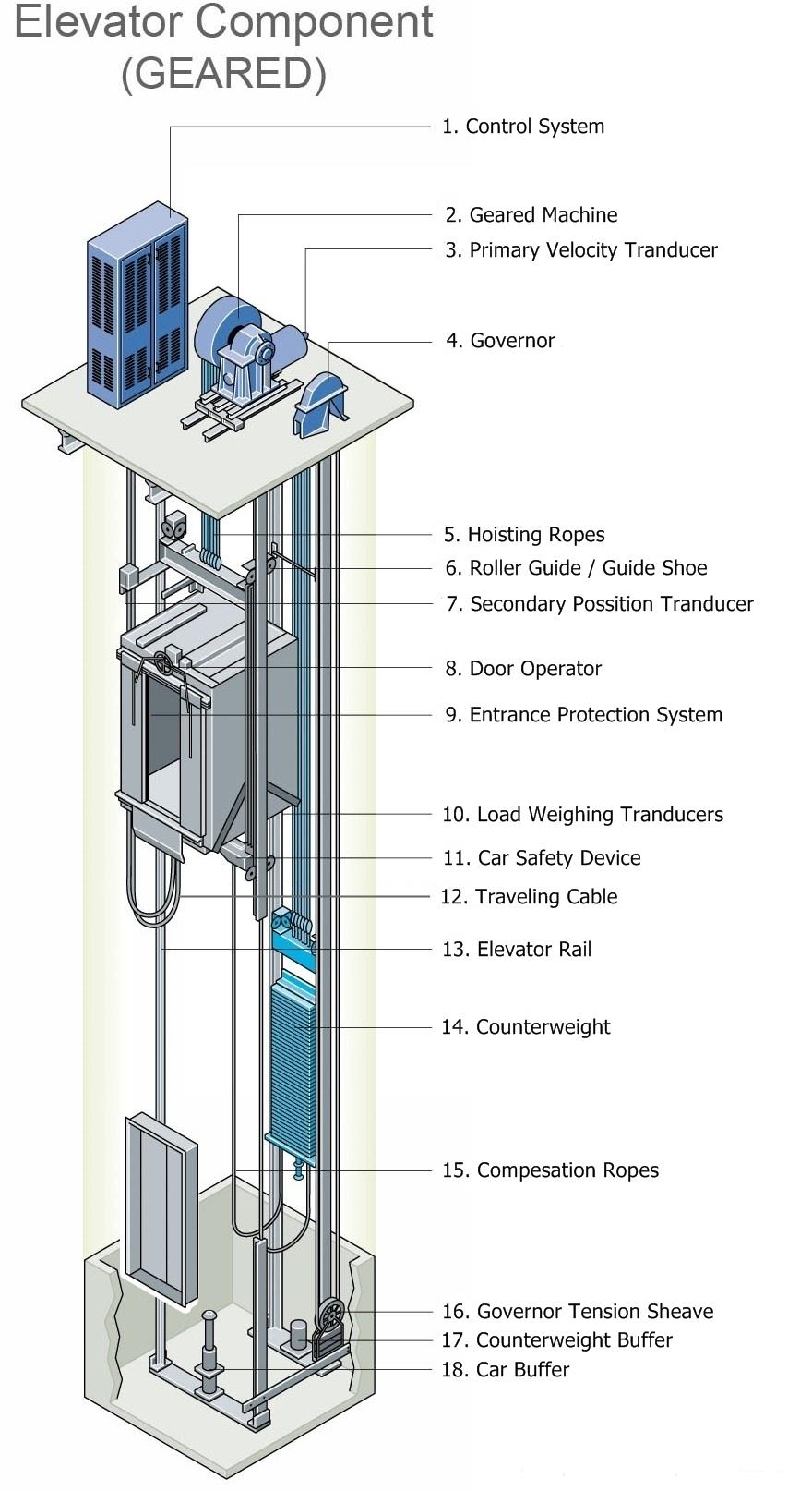 Fungsi komponen pada Elevator